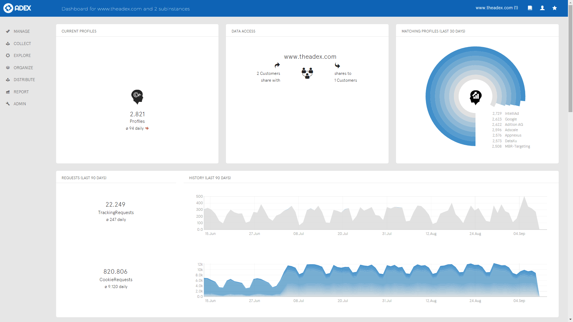 ADITION technologies AG   Product Solutions   Data Management Platform (DMP)   User Interface