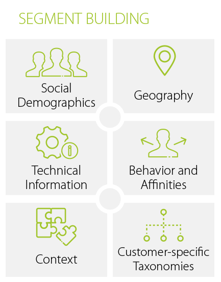 ADITION technologies AG   Product Solutions   Data Management Platform (DMP)
