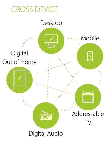 Demand Side Platform (DSP) Cross Device
